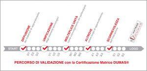 Certificazione Matrice DUMAS®